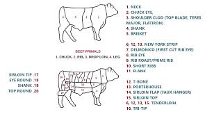 cuts of beef explained a guide for all