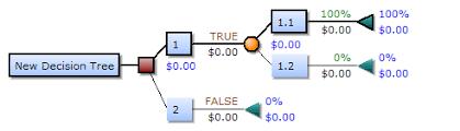 Decision Tree Wikipedia