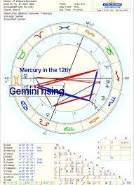 Jupiter In Gemini Birth Chart Efficient Gemini Astrological Chart 2019