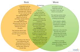 Book Vs Movie Venn Diagram The Differences Between All Quiet On The Western Front Movie
