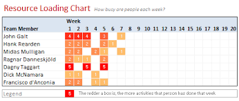 Load Chart Template Excel Resource Loading Chart Example Using Excel Charts Tally