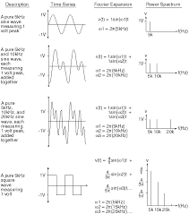 the fourier transform used with windaq data acquisition and playback