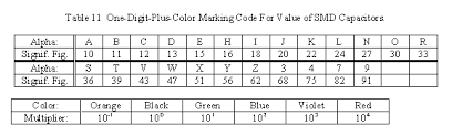 Markings And Codes