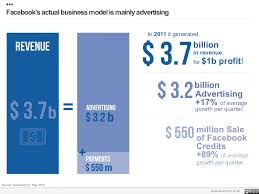 Facebook Business Model Facebooks Actual Business Model
