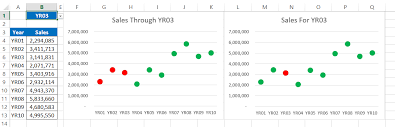Line With Markers Chart Excel How To Create A Chart With Dynamic Markers In Excel