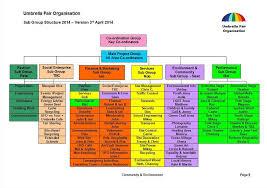 Umbrella Organization Chart Umbrella Fair Organisation Structure