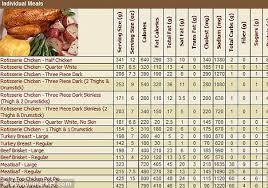 Nutrition Charts For Restaurants Rockfish Restaurant Calories Guide