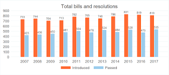 Bills Passed By Congress Chart Utah Data Points Data Based Political Science