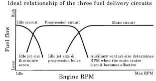 Weber Dcoe Carburetor Reference Theory Configuration