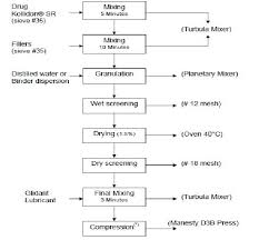 Process Flow Chart For Tablets Manufactured By Wet