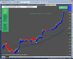 Banknifty Intraday Chart Bank Nifty 5min Intraday Chart In Iwin Trading System V4 0