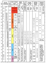 Astm Gradation Chart Usgs Open File Report 2005 1001 Correlation Chart