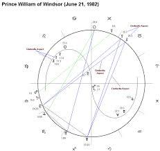 Princess Diana Birth Chart Magi Society What Is Magi Astrology