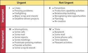 Urgent And Important Chart How To Apply Stephen Covey Time Management Method For