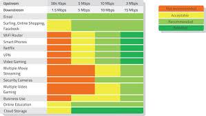 Internet Speed Chart Northern New Mexico Telecom