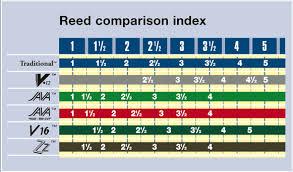 Vandoren Alto Sax Reed Chart Bedowntowndaytona Com