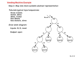 Vhdl Code For Vending Machine With State Diagram Interesting Chapter 48 Finite State Machine Design Ppt Download