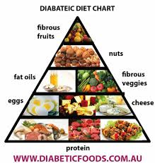 Best Diet Chart For Diabetes Free Diet Chart For Diabetes Patient