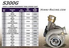 Borgwarner Airwerks Himni Racing Turbocharger Turbo