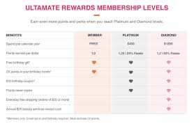 Ulta Point System Chart How To Get The Most Out Of Your Ultamate Rewards Membership