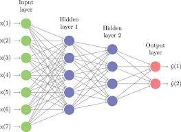 Deep Neural Network Classification Based Financial Markets Prediction Using Deep