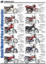 used sports bikes prices in pakistan all sports cars bikes bmw hp