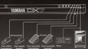 yamaha dx7. rear panel terminal connectors: yamaha dx7