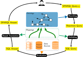 Virtual Knowledge Graphs An Overview Of Systems And Use Cases