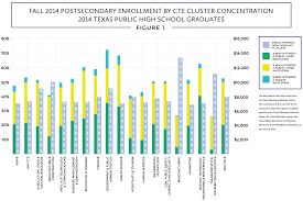 16 Career Clusters Chart Career Planning Resources For Middle And High Schools