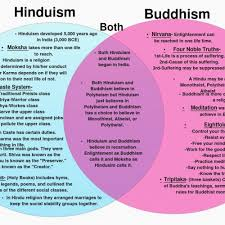 Judaism And Islam Venn Diagram Judaism Christianity And Islam Venn Diagram Fresh Hinduism Vs