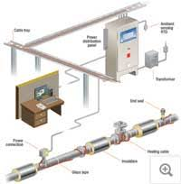heat trace wiring diagram heat image wiring diagram heat management system heat tracing pentair thermal management on heat trace wiring diagram