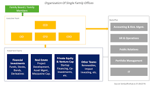 Company Organizational Structure Chart Organizational Structure Of Single Family Offices