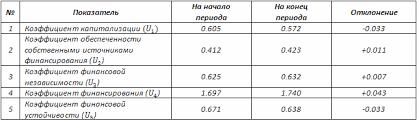 Оптимизация финансовой устойчивости Предприятия курсовая Оптимизация финансовой устойчивости предприятия курсовая файлом