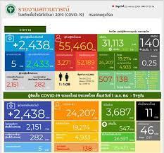 ยังสาหัส! โควิด-19 ป่วยใหม่พุ่งสูง 2,438 ราย อาการหนัก 507 ราย  ใช้ท่อช่วยหายใจ อีก 138 ราย เสียชีวิตเพิ่ม 11 คน