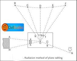 plane table surveying its methods