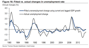 credit suisse impact of brexit on uk unemployment business insider cs uk unemployment