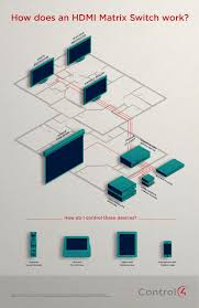 how does a control4 hdmi matrix switch work? [infographic] home c4-ka wiring diagram at Control4 Switch Wiring