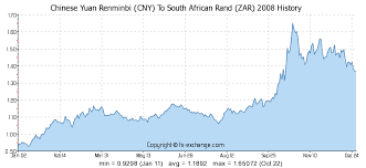 Chinese Yuan Renminbi Cny To South African Rand Zar