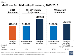 figure 1 care part b monthly premiums 2016 2016