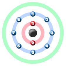 neon atom. neon electron graphic orbital atom e