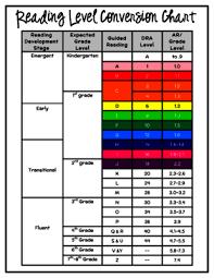 What Is Dra Reading Level Chart Ar Reading Level Conversion Chart Www Bedowntowndaytona Com