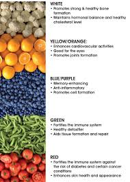Baby Food Color Chart Nutrition Health Industry Trends Baby Recipes