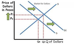 Dollar Appreciation Chart How To Understand The Foreign Exchange Graph Reviewecon Com