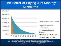 Minimum Credit Card Payment The Horror Of Just Paying Monthly Minimum Payment To Credit