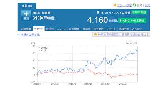 神戸 物産 の 株価