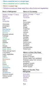 Fruit And Vegetable Storage Chart This Is Really Helpful