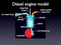 video animation diesel engine by russell kightley media diesel engine model labelled diagram