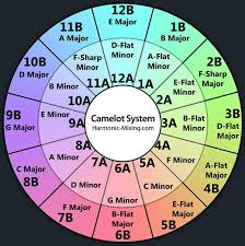 Camelot Key Chart Review Flow From Mixed In Key Macprovideo Com