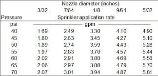 Rain Bird Nozzles Gpm Chart How To Estimate The Application Rate Of Drip And Sprinkler