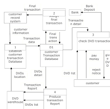 week    week create a context dfd and diagram  dfd of the processes you need to complete when borrowing a dvd from a video rental shop